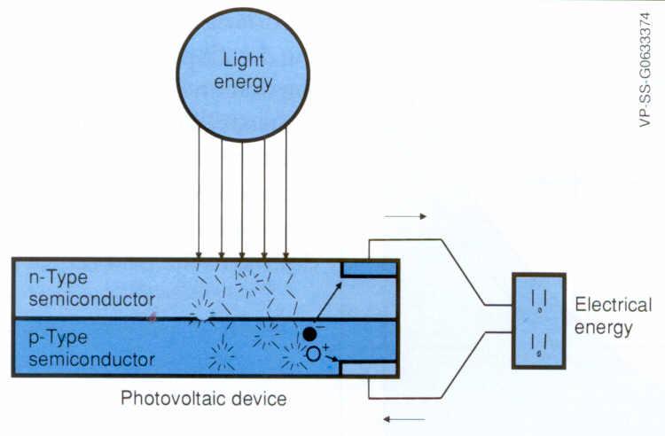 Le photovoltaïque en une image